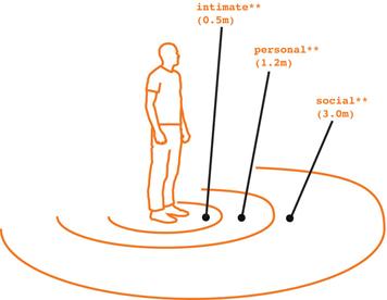 Schéma des distances sociales