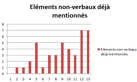 Elements non-verbaux déjà mentionnés