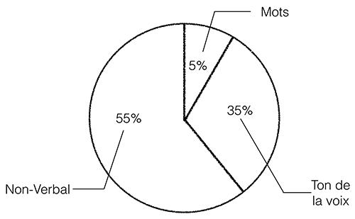 Diagramme Mehrabian
